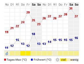 Wetter Pforzheim 16 Tage