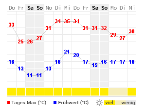 Wetter Online Ludwigsburg