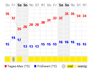 14 Tage Wetter Ansbach Wetteronline
