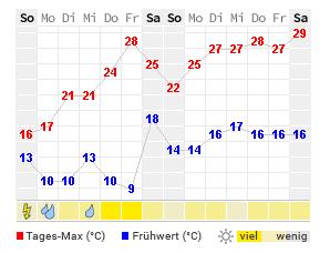 Wetter Weißenburg