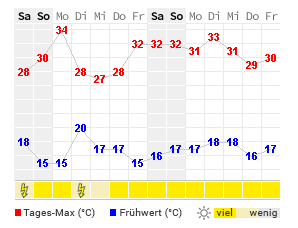 Wetter 14 Tage Ingolstadt