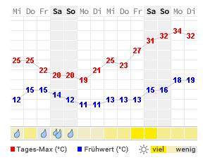 Wetter Landshut Morgen