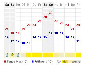 Amberg Wetter