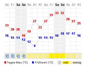 Wetter Rosenheim 5 Tage