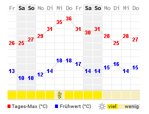 Regensburg Wetter 14 Tage