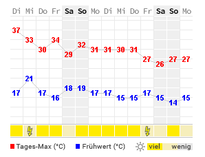 Www. Wetter Freiburg