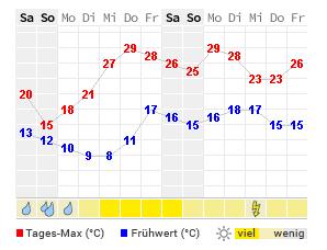 Wetter Ulm Aktuelle Wettervorhersage Von Wetteronline