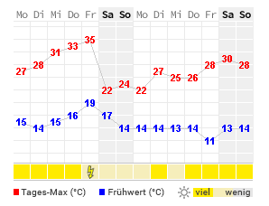 Wetter 14 Tage Augsburg