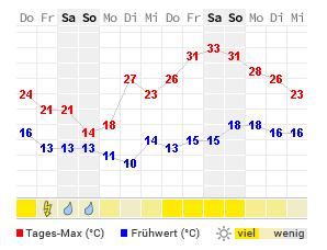 Wetter 14 Tage Augsburg