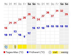 Wetter Online Neuburg