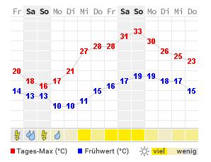 Wetter München Weihnachten 2019.Wetter München Aktuelle Wettervorhersage Von Wetteronline