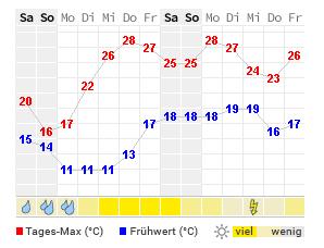 Wetteraussichten Weihnachten 2019.14 Tage Wetter Bodensee Wetteronline