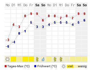 14 Tage Wetter Zugspitze Wetteronline