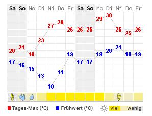 Wetter 14 Tage Wien
