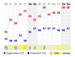 Wetteraussichten Weihnachten 2019.14 Tage Wetter Salzburg Wetteronline