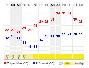 14 Tage Wetter Zagreb Wetteronline