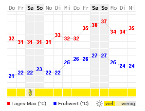 wetter weeze 16 tage