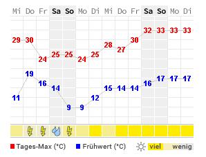 Brixen Wetter