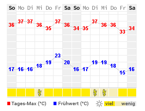 Wettervorhersage Bozen 14 Tage