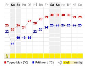 Wetter Elba