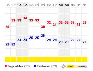 Kreta Wetter 14 Tage