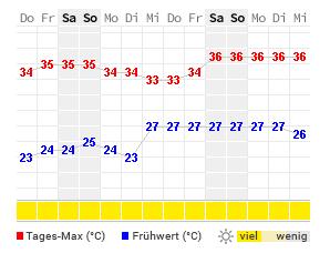 14 Tage Wetter Antalya Wetteronline
