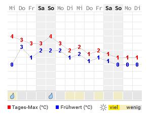 Wetterprognose Franz Joseph Land Wetter Heute Morgen übermorgen