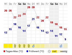 14 tage wetter temperatur und niederschlag kargopol