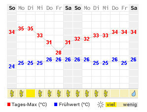 Wetter Hanoi 16 Tage