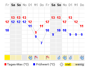 wetter amsterdam 14 tage