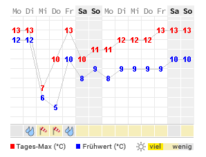 Amsterdam Wetter 16 Tage
