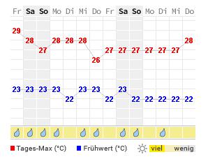 Sansibar Wetter