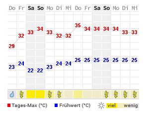 Wetter Columbia Aktuelle Wettervorhersage Von Wetteronline