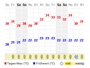 14 Tage Wetter Duncan Wetteronline