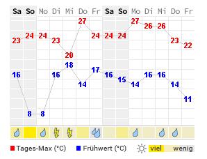 14 Tage Wetter Berlin Wetteronline