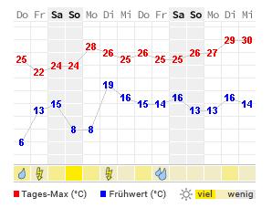 Berlin Wetter 14 Tage