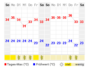 14 Tage Wetter Sumter Wetteronline
