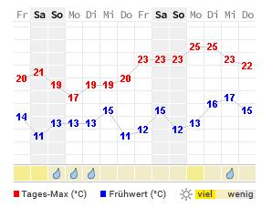 14 Tage Wetter Bad Segeberg Wetteronline