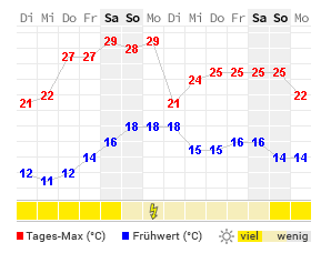 Wetter In Husum 14 Tage