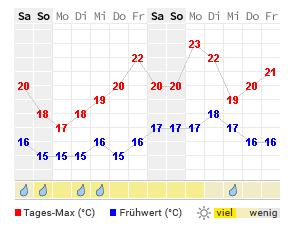 Wetter Langeoog 14 Tage