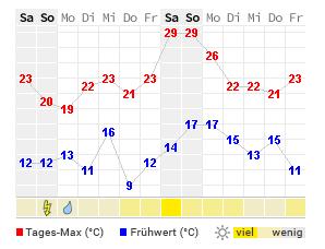 Wetter Northeim 14 Tage