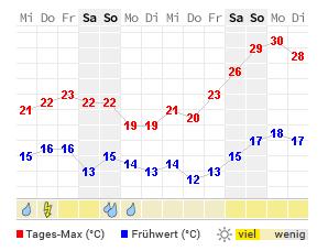 Wettervorhersage Stendal 14 Tage