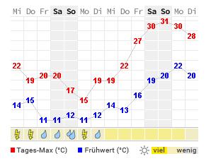 Wetter Erkrath 14 Tage