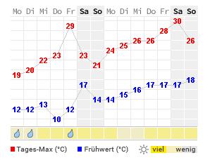 Wetter Sankt Augustin Aktuelle Wettervorhersage Von Wetteronline