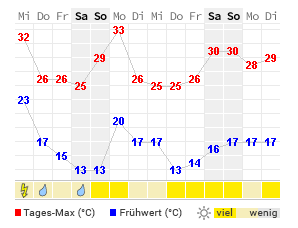 Wetter Swisttal