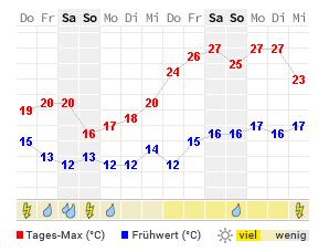 Wettervorhersage Hagen