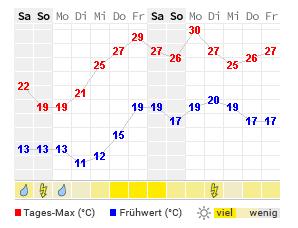 14 Tage Wetter Temperatur und Niederschlag Obernhain