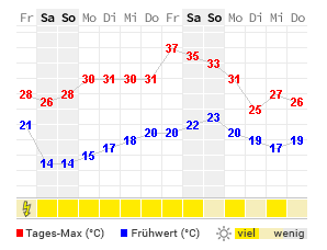 Wdr Wetter 15 Tage Trend