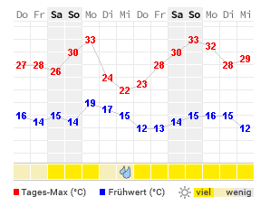 14 Tage Wetter Bad Schwalbach Wetteronline