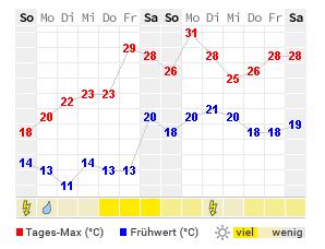Wetter In Raunheim